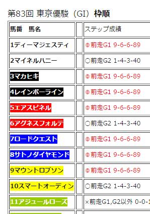 第83回 日本ダービー(GI)