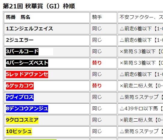 第21回 秋華賞(GI)最終決断