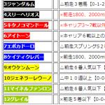 第78回 皐月賞(G1)